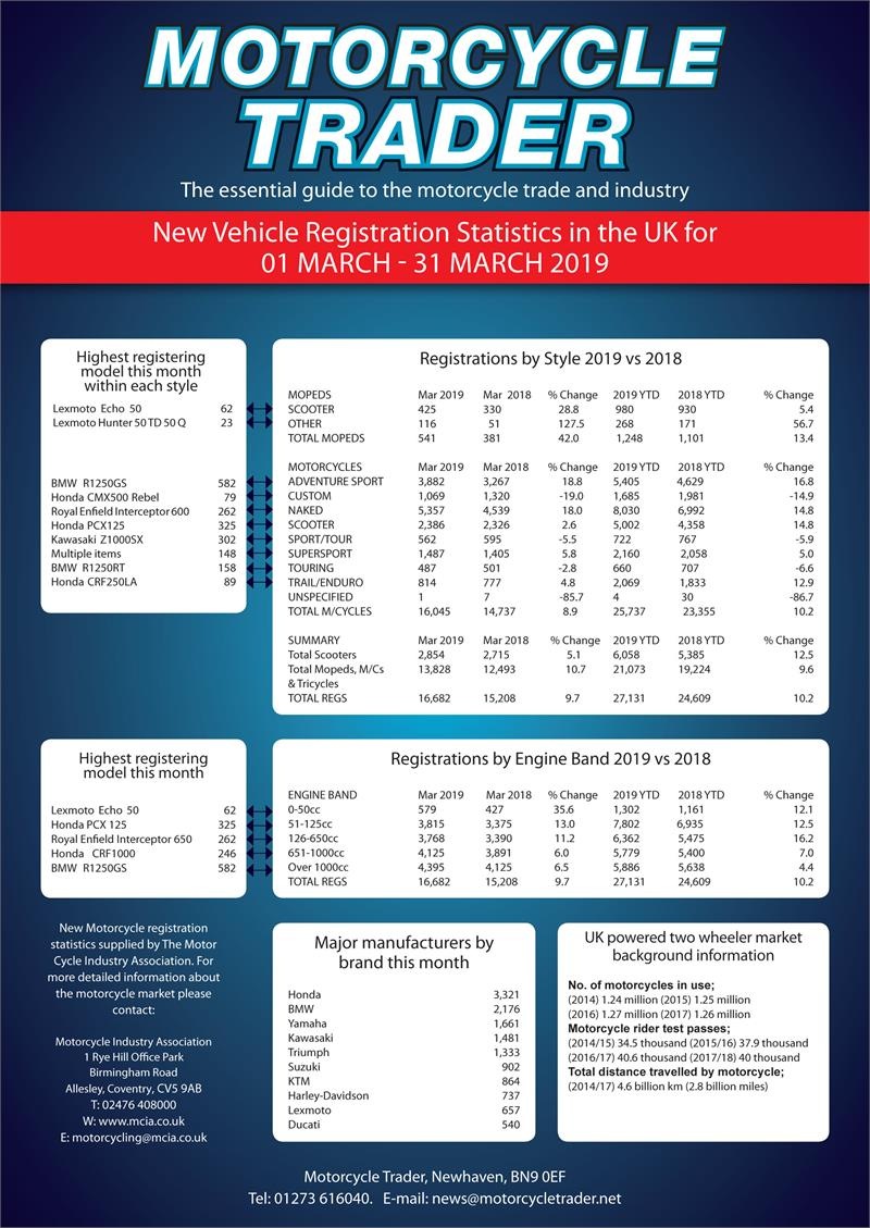 Registration Statistics March 2019 - 1